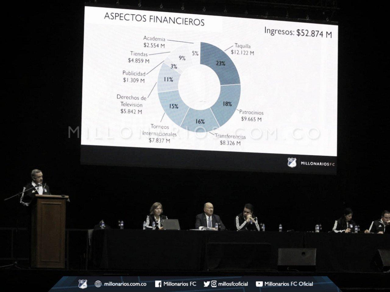 Asamblea Millonarios: Finanzas, Acciones y jugadores