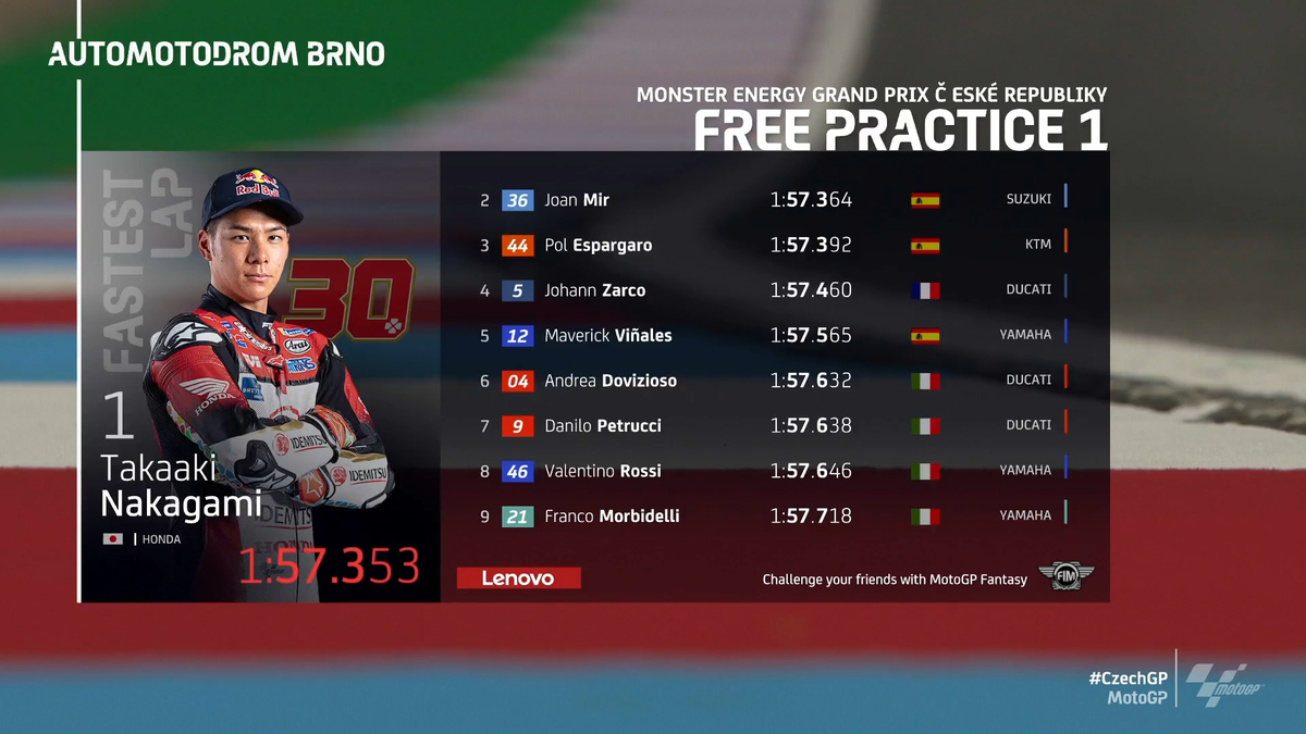 Gp Brno Incredibile Nakagami: sue le prime libere