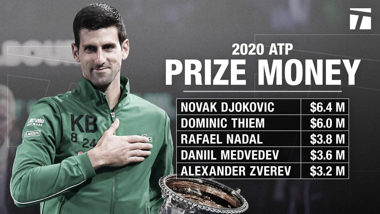 Djokovic, el que más dinero ganó en el 2020
