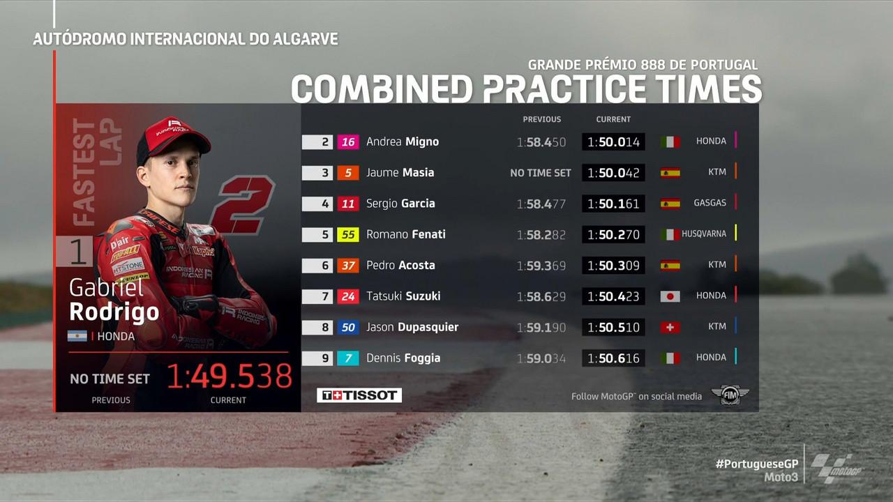 Gp Portogallo: Prime a Oncu e seconde a Rodrigo in Moto3