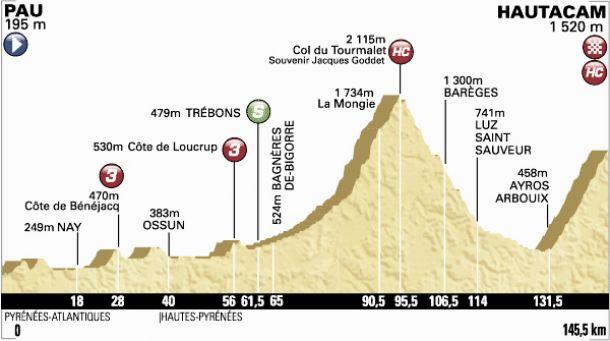 Tour de France 2014 - Le profil de la 18ème étape