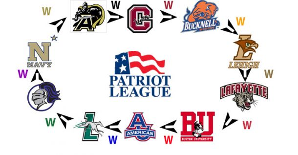 Conference Title in the Patriot League is Up for Grabs