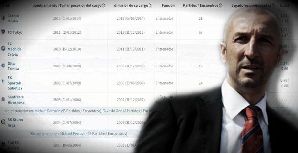 Analizando a Ranko Popovic