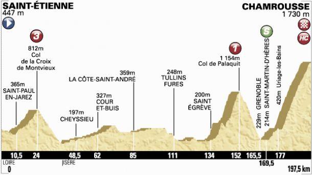Tour de France 2014 : le profil de la 13ème étape