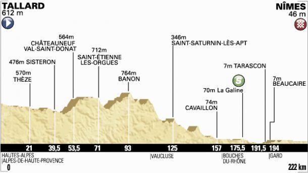 Tour de France 2014 : le profil de la 15ème étape