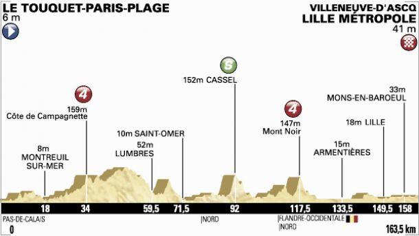 Tour de France 2014 : le profil de la 4ème étape