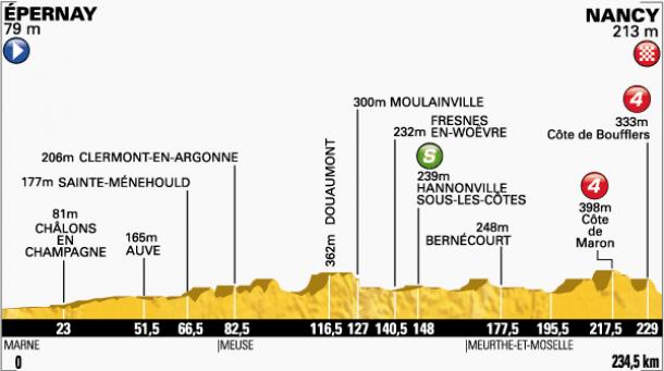 Tour de France 2014 : Le profil de la 7ème étape