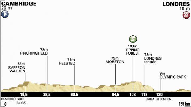 Tour de France 2014 : le profil de la 3ème étape