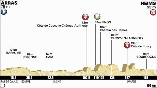 Tour de France 2014 : le profil de la 6ème étape