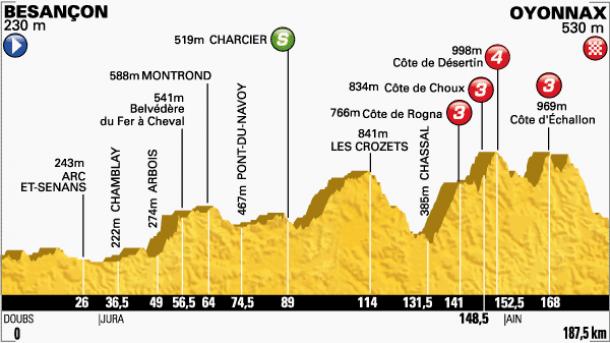Tour de France 2014 : Le profil de la 11ème étape