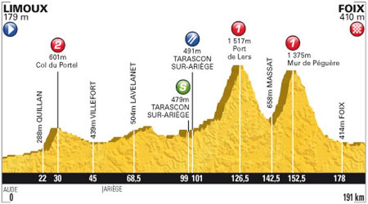 Gana 'Luisle' en la 14 etapa del Tour de Francia así lo vivimos