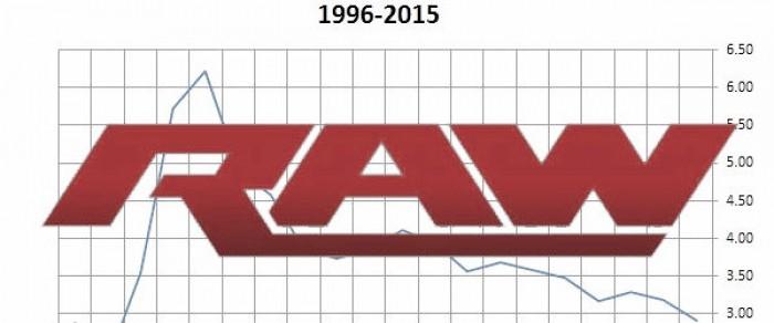 RAW Ratings drop again
