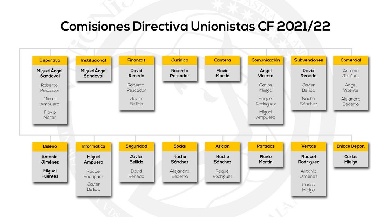 Unionistas reestructura su directiva