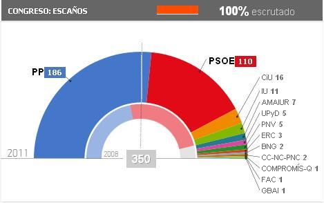 Especial elecciones/ España: más popular que nunca