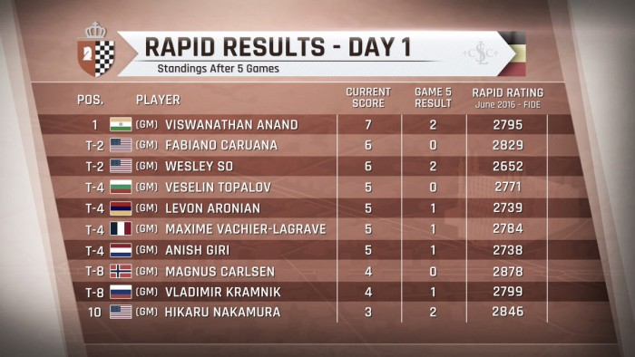 "Anand lidera en Bélgica mientras Nakamura se ""enroca en largo"""