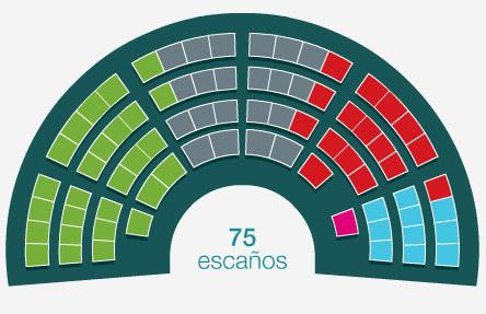 Elecciones en Euskadi: El PNV de Iñigo Urkullu vencedor, así lo vivimos