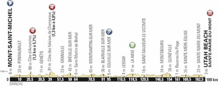 Tour de France 2016 Stage One Preview: Mont-Saint-Michel to Utah Beach