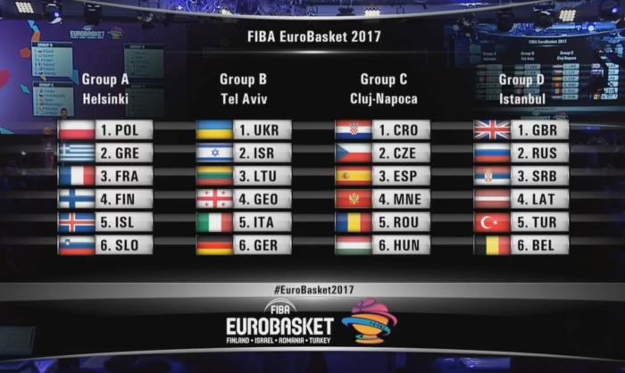 Eurobasket 2017, Italia nel Gruppo B con Lituania e Germania