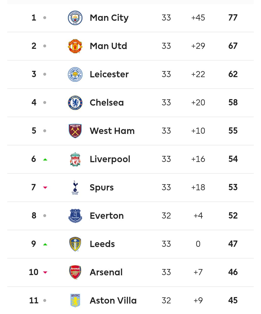 Batalla europea en la Premier League