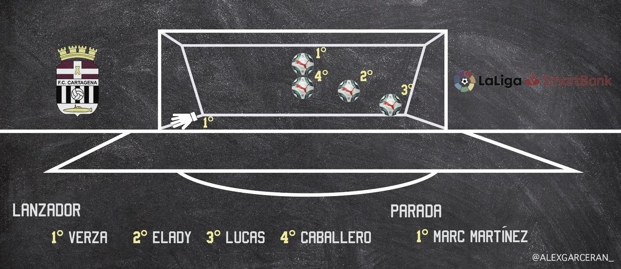Una imagen vale más que mil palabras, la reivindicación del FC Cartagena