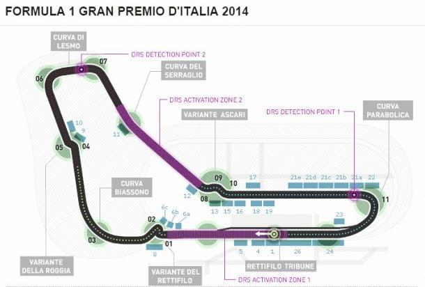 Monza - o circuito e os protagonistas