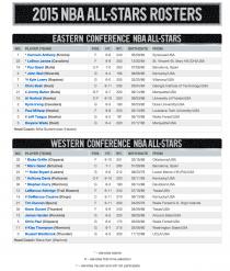 NBA : Retour sur le programme du All-Star Game 2015