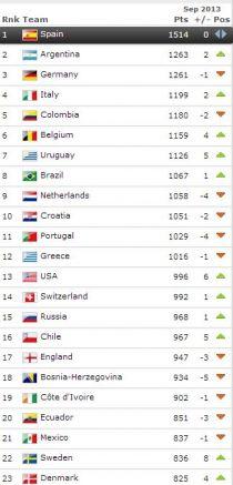 Ecuador desciende al puesto #20 del Ranking FIFA