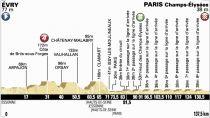 Tour de France 2014 - Le profil de la 21ème étape