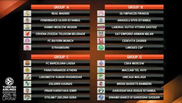 Eurolega, sorteggiati i gironi: Milano fortunata, urna severa per Sassari