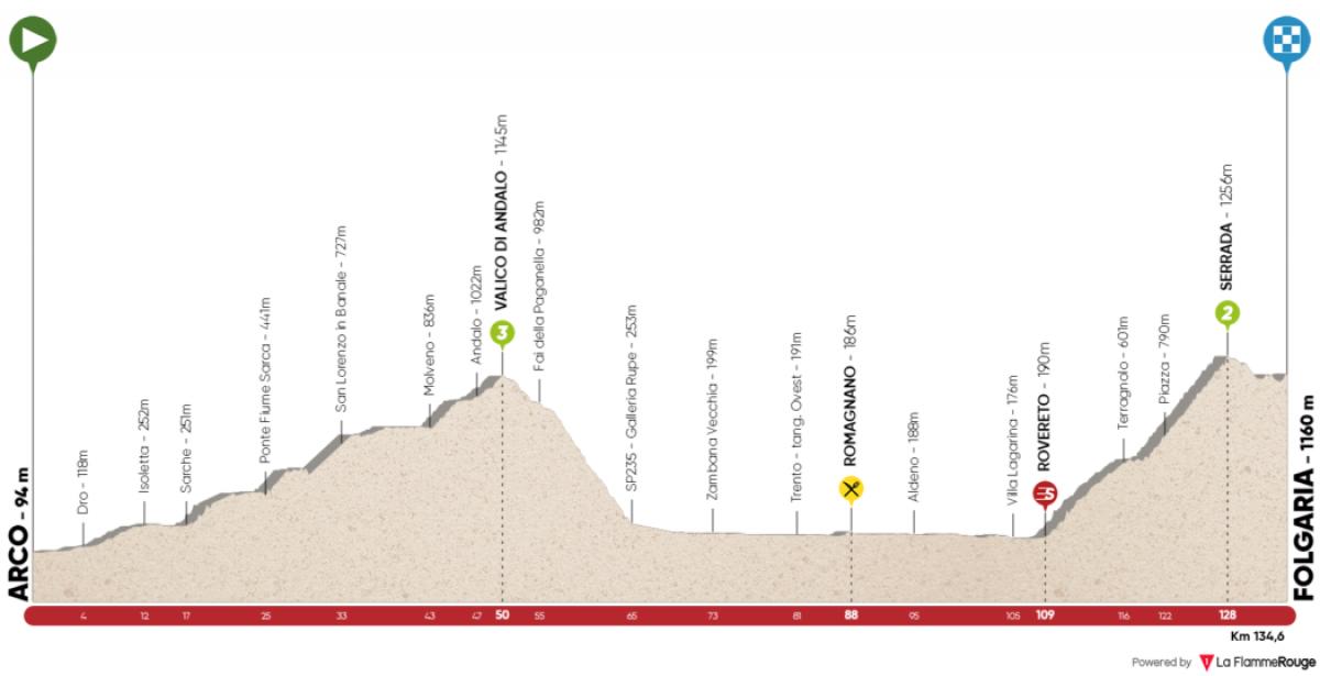 Tour of the Alps 2018, la presentazione della prima tappa