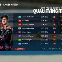 Gp Spagna: Pole position di Quartararo e Yamaha di nuovo davanti