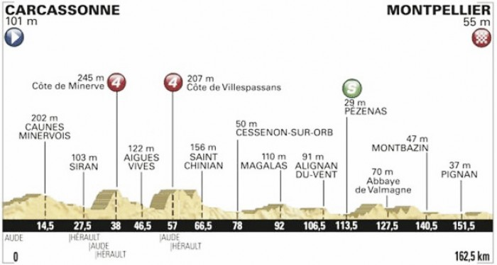 Tour de France 2016 Stage 11 Preview, Carcassonne to Montpellier – 162.5km
