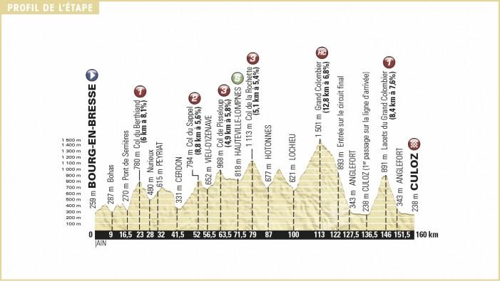 Tour de France 2016 Stage 15 Preview, Bourg-en-Bresse to Culoz – 160km
