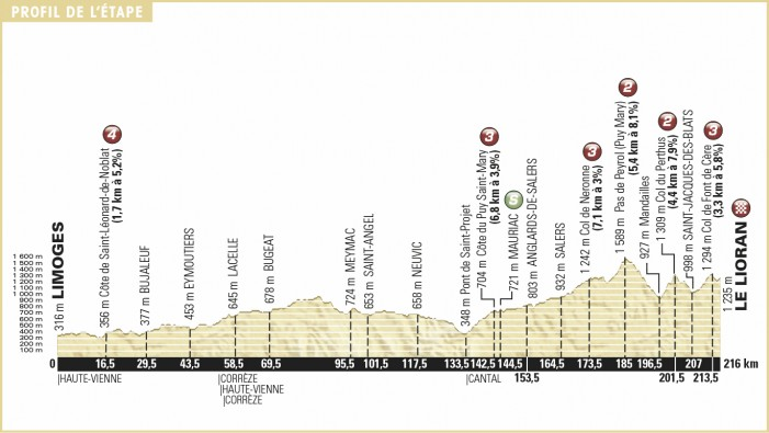 Tour de France 2016 Stage 5 Preview, Limoges to Le Lioran - 216km