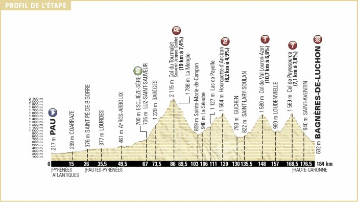 Tour de France 2016 Stage 8 Preview Pau to Bagneres-de-Luchon – 184km