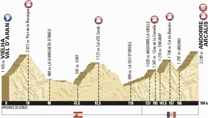 Tour de France 2016 Stage 9 Preview, Vielha Aran to Andorra Arcalis, 184.5km
