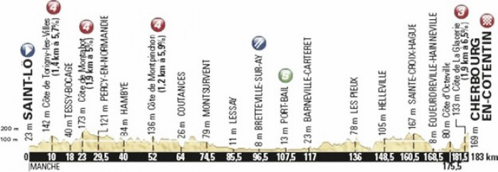 Tour de France 2016 Stage Two Preview: Saint-Lo to Cherbourg-en-Cotentin, 183km