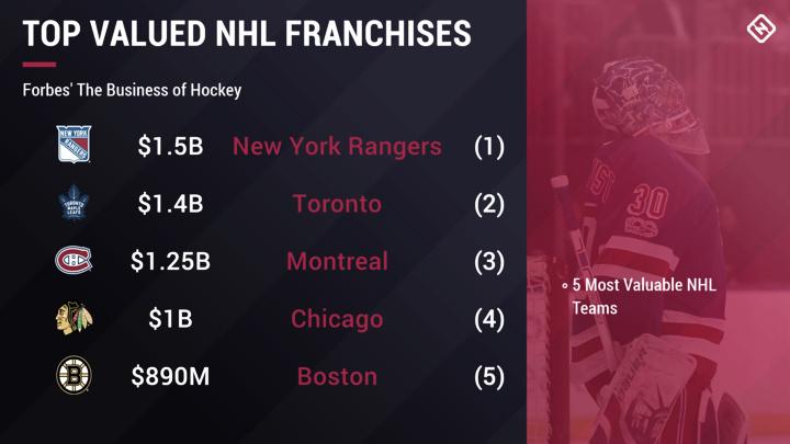 El valor medio de las franquicias NHL se eleva a los $630 millones