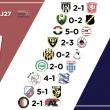 Resumen de la jornada 27 en la Eredivisie