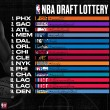 NBA draft lottery set