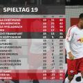 Resumen de la jornada 19, Bundesliga 2018/19: los punteros golean y mantienen buen paso