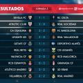 Liga Spagnola- Pareggia il Real e vince Atletico