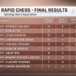 Carlsen triunfa en aguas revueltas