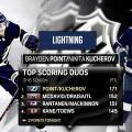 La NHL bajo la dictadura de Point y Kucherov