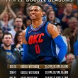 Russell Westbrook, historique