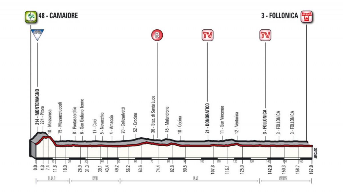 Tirreno - Adriatico 2018, la presentazione della seconda tappa
