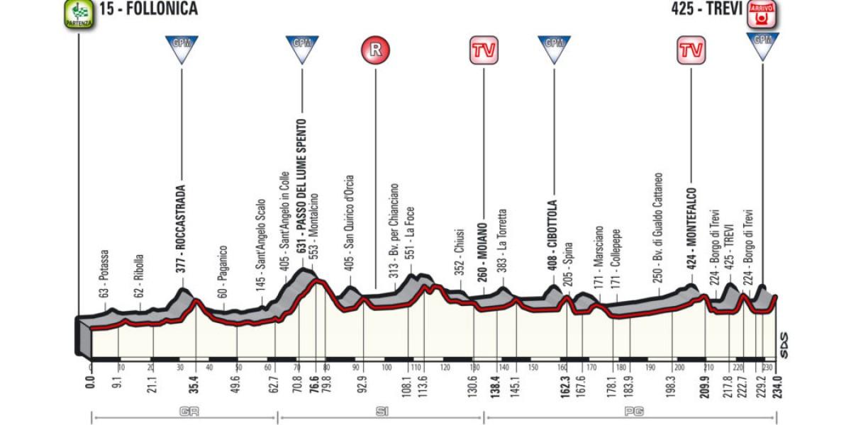 Tirreno - Adriatico 2018: la presentazione della terza tappa