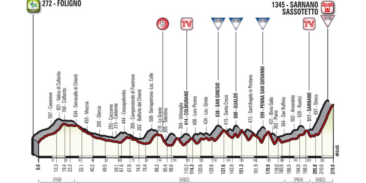 Tirreno - Adriatico 2018, la presentazione della quarta tappa