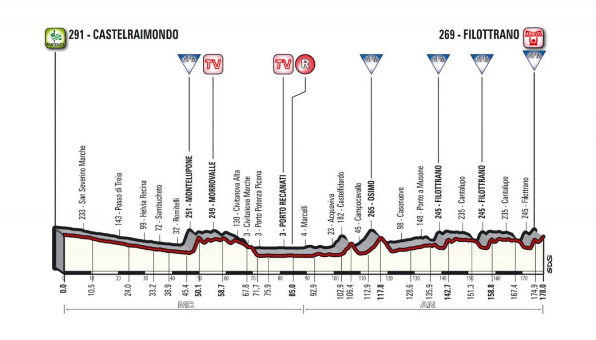 Tirreno-Adriatico. Kittel vince in volata penultima tappa