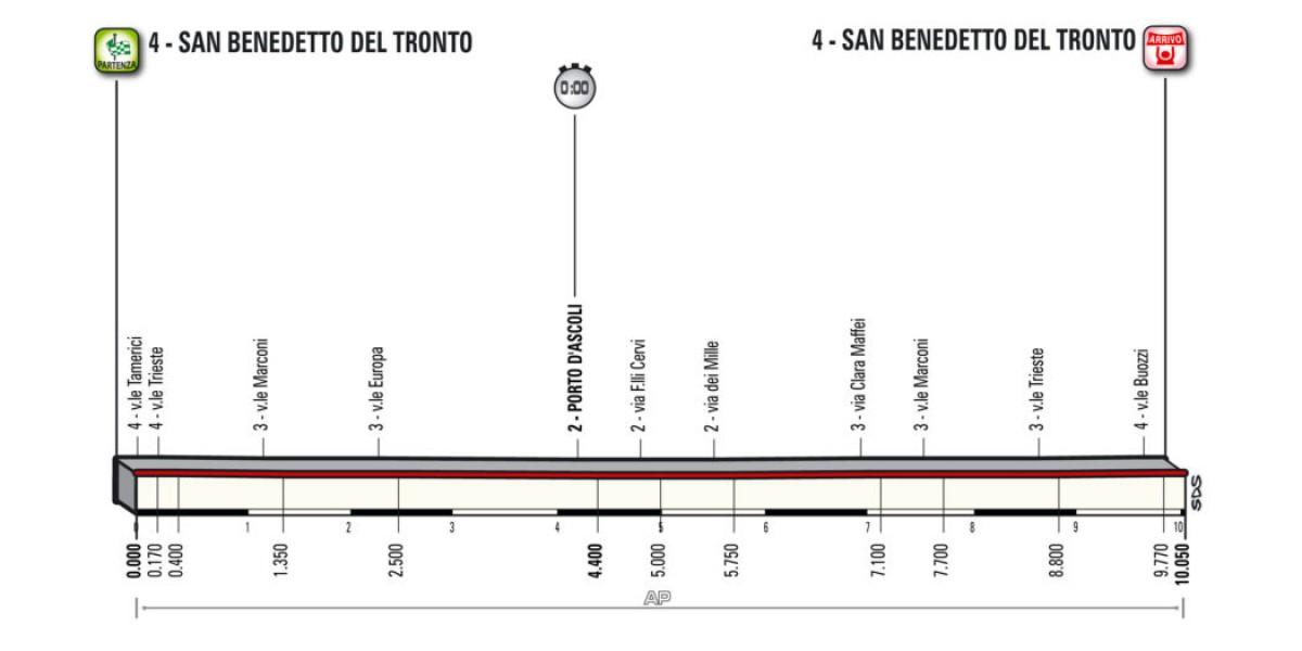 Tirreno - Adriatico 2018, la presentazione della settima tappa: la cronometro decide la corsa